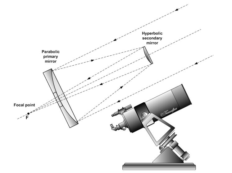 foto 1 - esquema catadióptrico